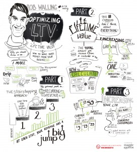 SketchNotes of Rob Walling's Talk at DCBKK 2014